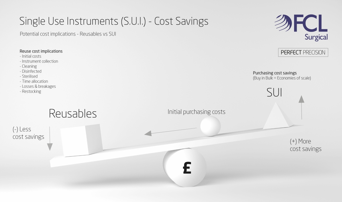 Single use instruments SUI cost savings